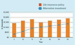 Graph: Life Insurance Policy, Alternative Investment