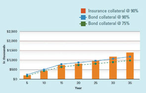 Graph: Insurance collateral @ 90%, Bond collateral @ 90%, Bond collateral @ 75%