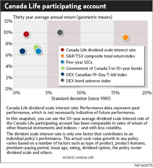 Canada Life Participating Account graph